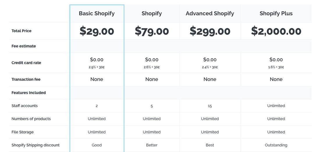 shopify προεπισκόπηση τιμολόγησης