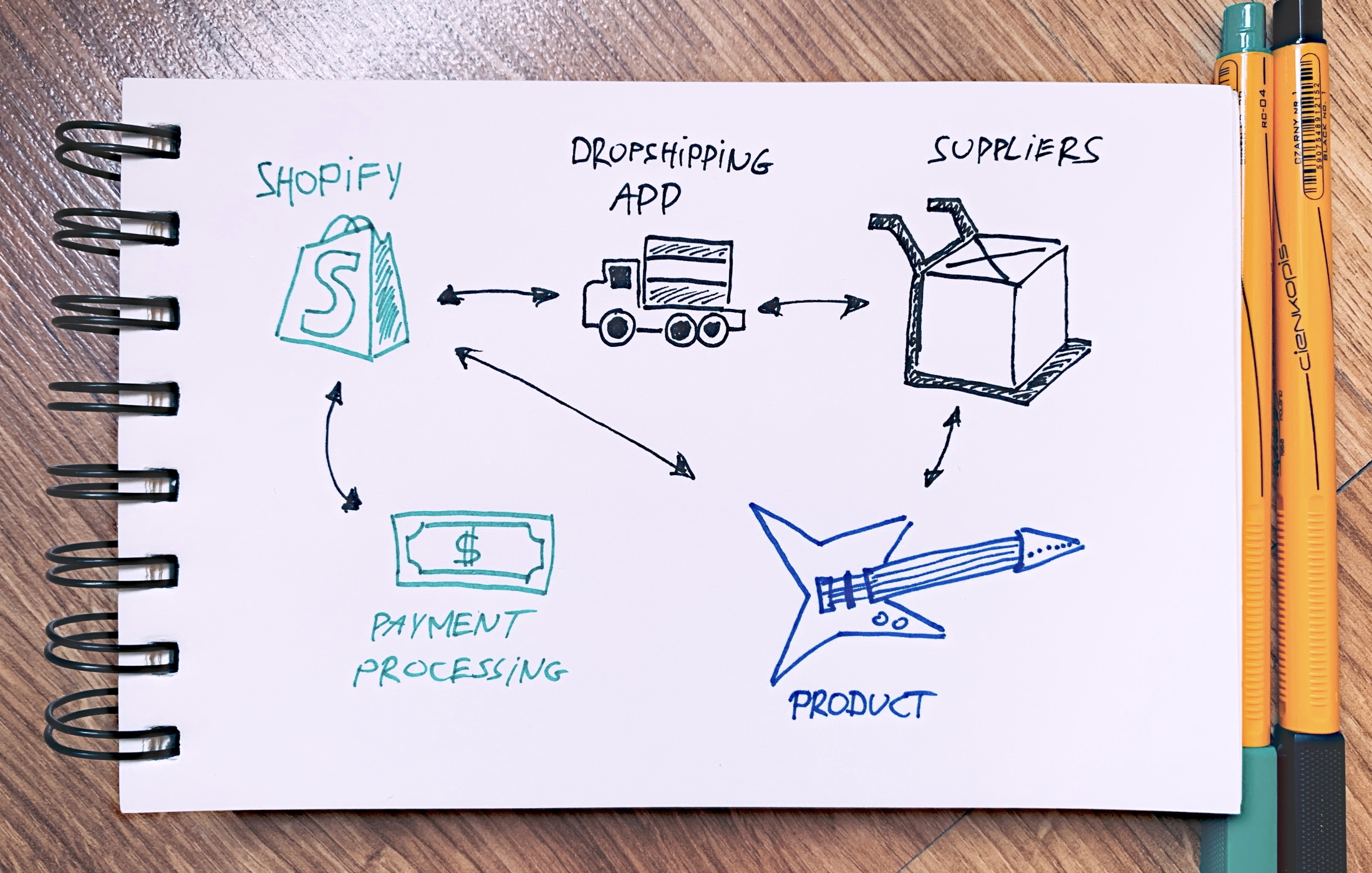 dropshipping elements