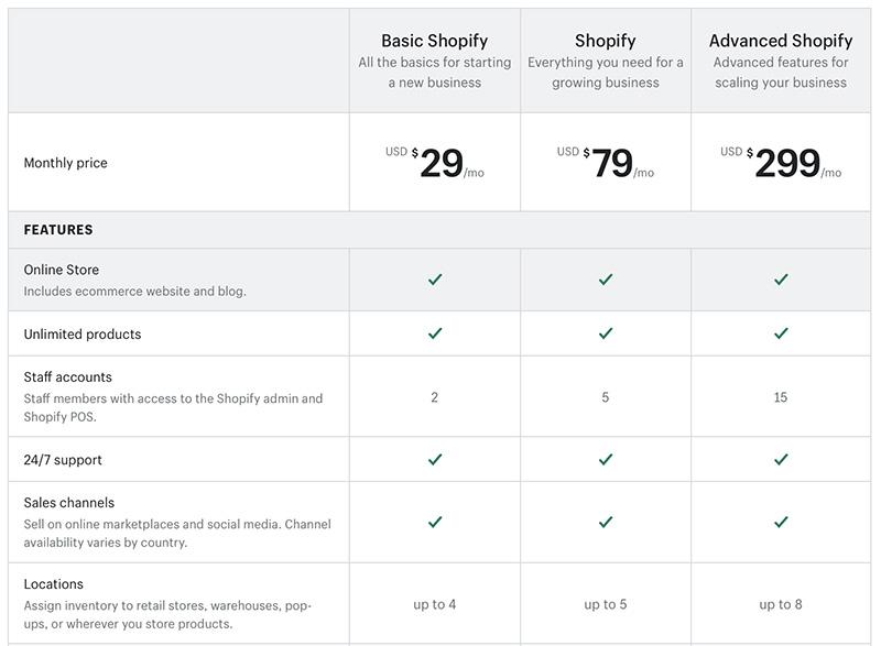 shopify التسعير - أوبينكارت مقابل shopify